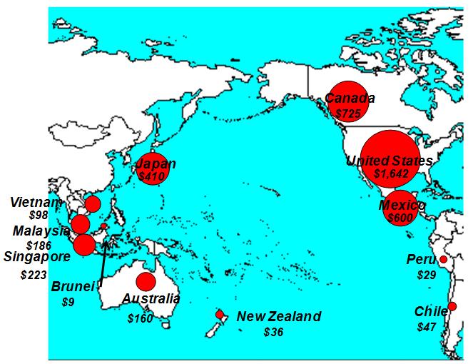 Intra-TPP Trading Volumes