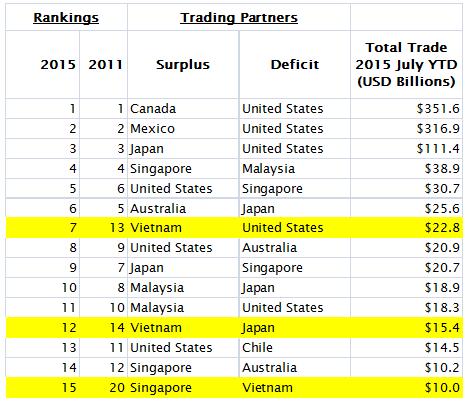 TPP Trading Partner Rankings