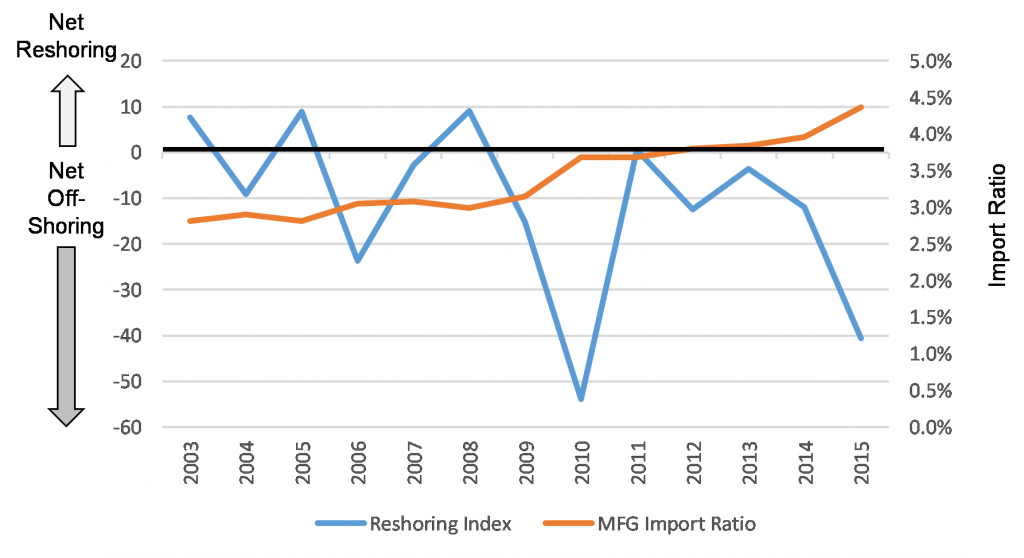 Reshoring index