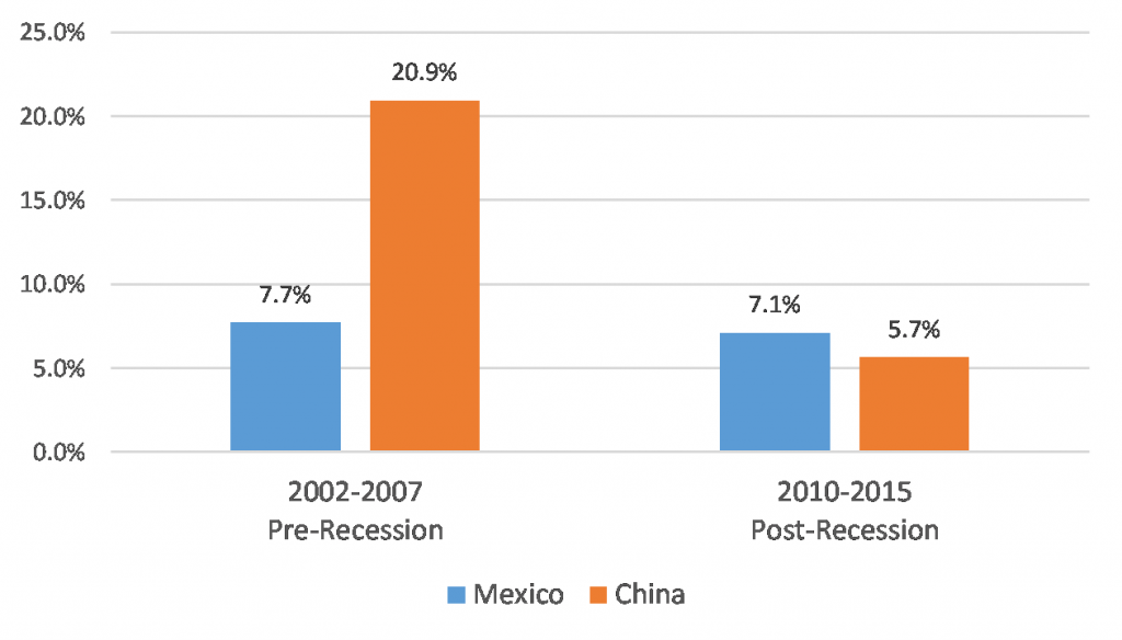 Mexico and China import growth pre- and post-recession