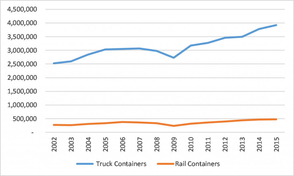 Mexico to US freight crossings 2002-2015