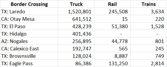 Mexico to US freight crossing by location