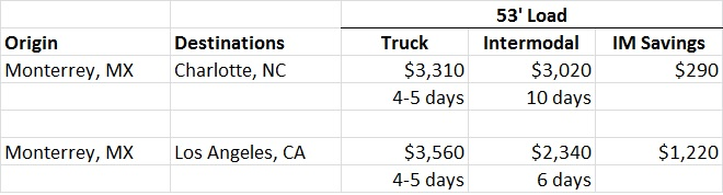Cost northbound from Mexico, Truck vs Intermodal