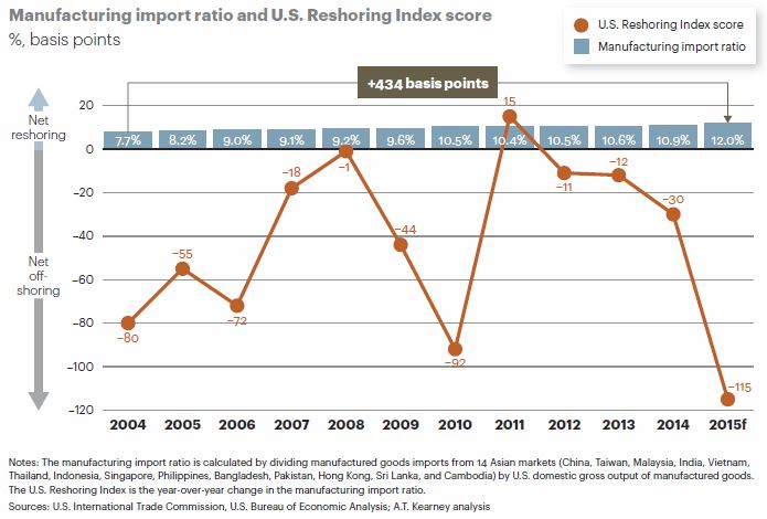 US Reshoring Index trend