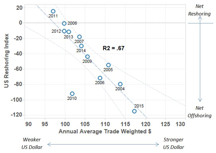 US Reshoring Index as function of trade-weighted US dollar