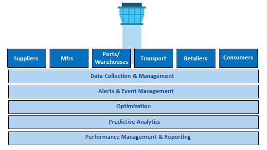Supply Chain Control Towers structure