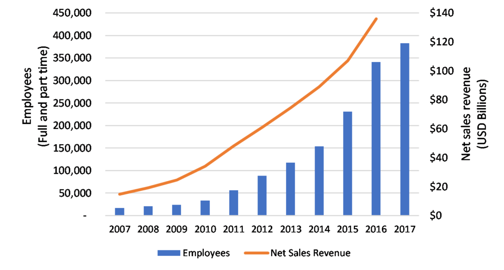 Amazon's growth in employees and revenue since 2007