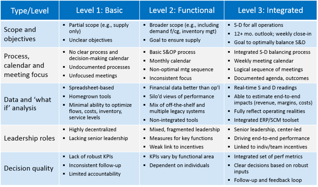 supply-demand balancing Maturity Model can help you assess your company's status