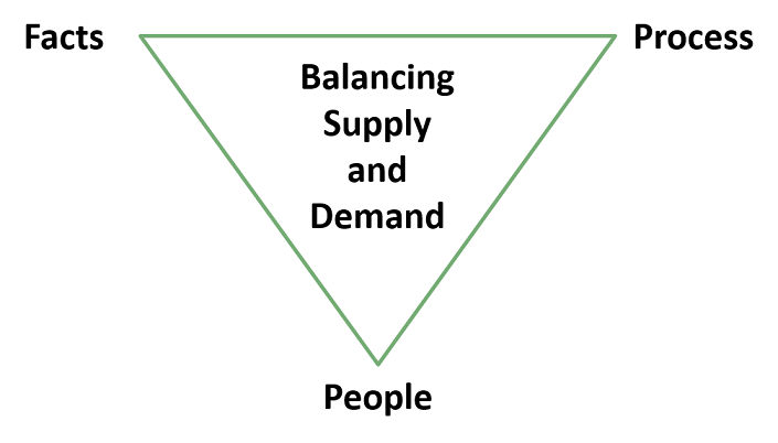 A three-pronged approach to improve supply-demand balancing