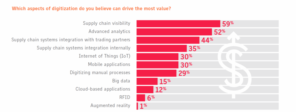 supply chain value creation through digitization