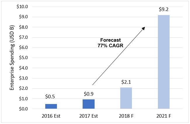 worldwide blockchain spending estimates
