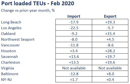 port TEUs for Feb 2020