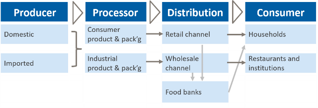 Simplified view of main flow paths in food supply chain. Source: New Harbor Consultants.