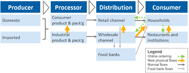 Simplified view of food supply chain with new pandemic-related flows. Source: New Harbor Consultants.