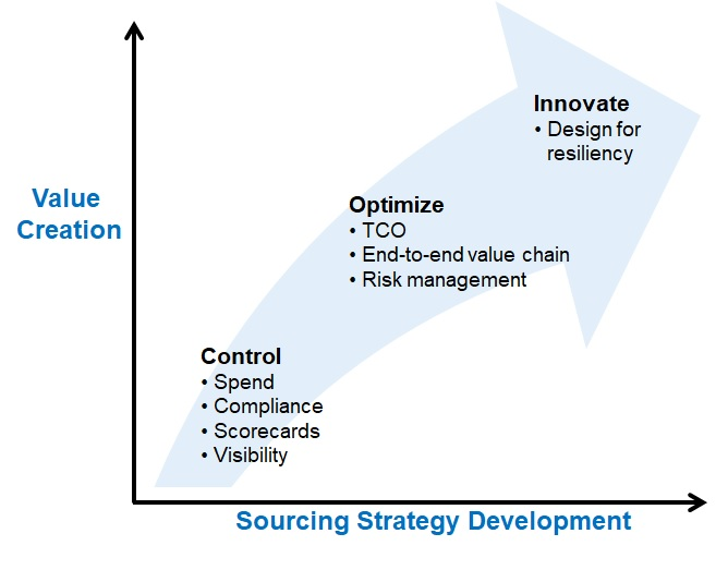Sourcing strategy refresh? Five steps to a diagnosis